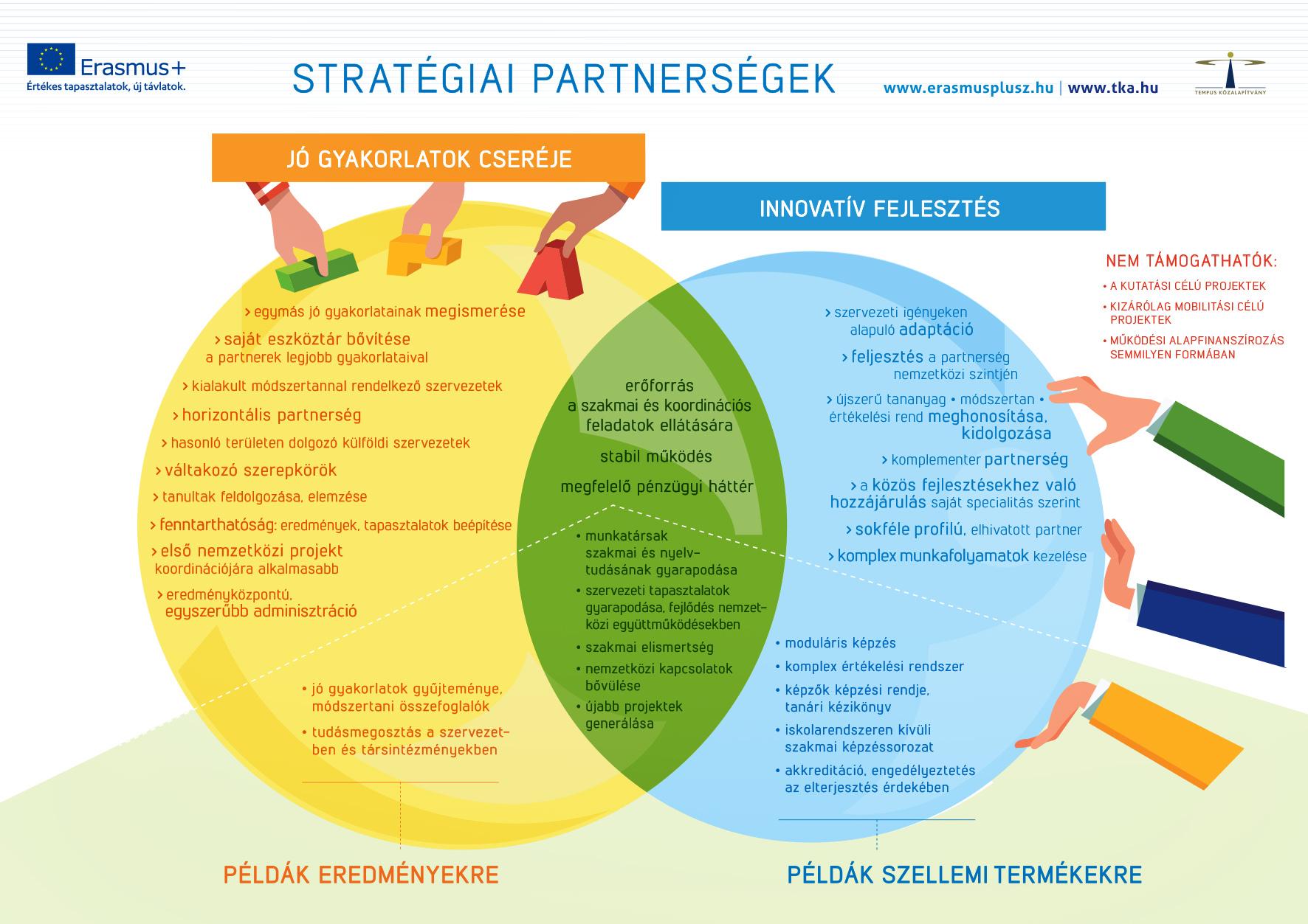 profil szövegek partnersearch példák
